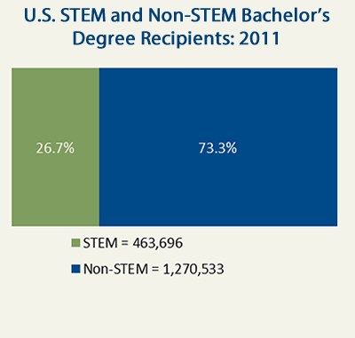 Image:STEM_vs_NonSTEM_Degrees_2011.fw.pn