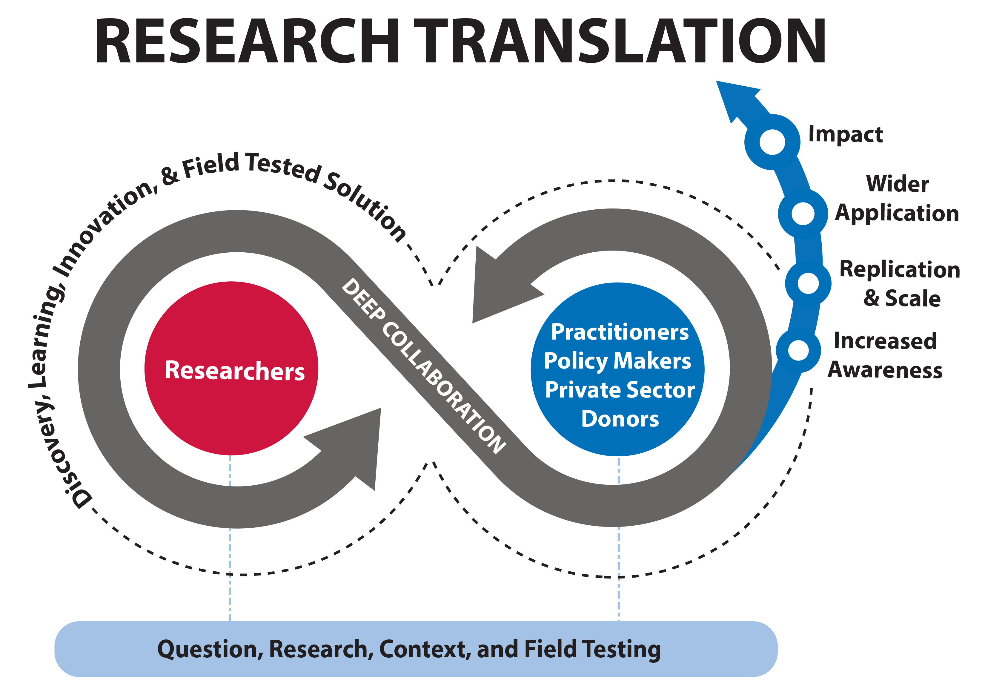 Research Translation graphic